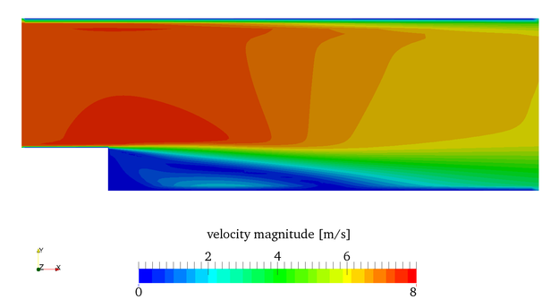 steady-state velocity distribution