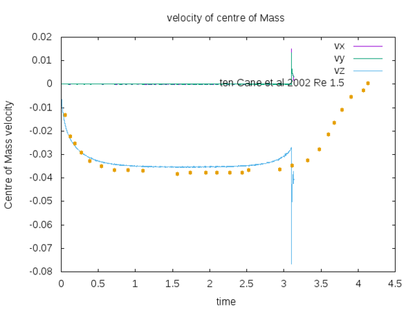 Comparison with the experiments - velocity