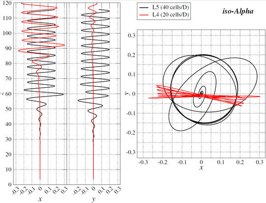 Bubble 26 trajectory for isoAdvector iso-Alpha. Courtesy from [4].