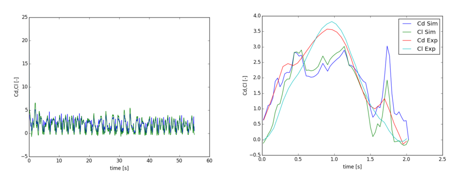 left: temporal evolution of Cd (blue) and Cl (green); right: phase averaged Cd and Cl
